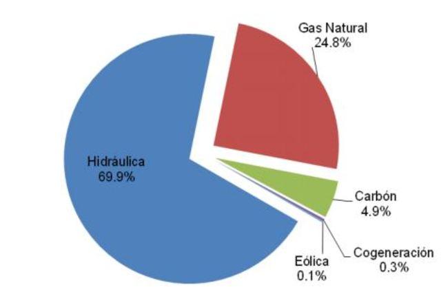 Distribución del parque de generación eléctrica colombiano
