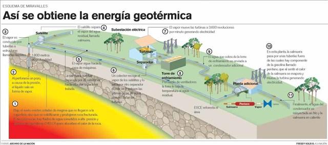 Proyecto de generación Geotérmica