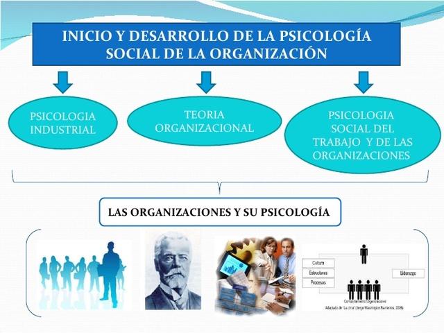 CONSOLIDACIÓN DE LA PSICOLOGÍA ORGANIZACIONAL 1970