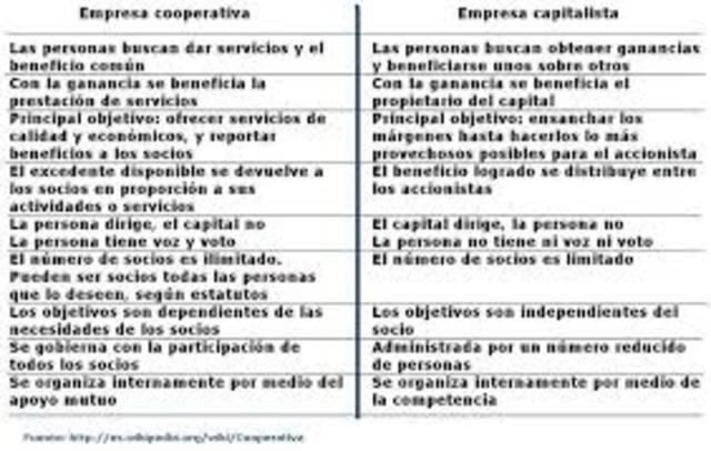 Empresa capitalista (s. XIX a finales s. XX)