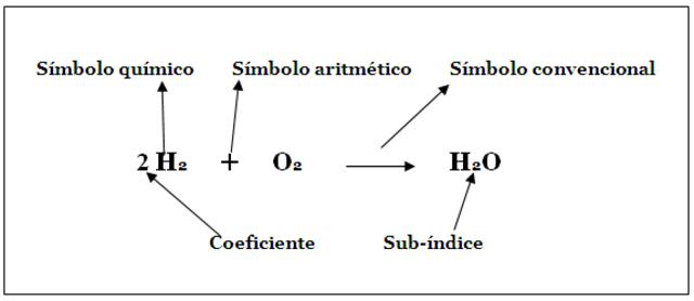 Se lleva acabo la primera ecuacion quimica