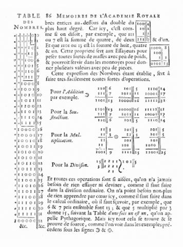 Creación del álgebra Booleana