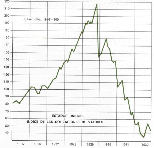 El Dow Jones