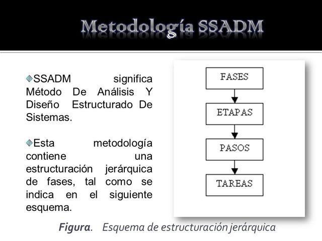 Análisis Estructurado de Sistemas y Método de Diseño (SSADM)