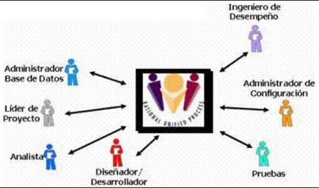 Proceso Unificado Racional (RUP)