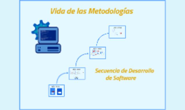 Metodología de Diseño Construccionista (CDM)