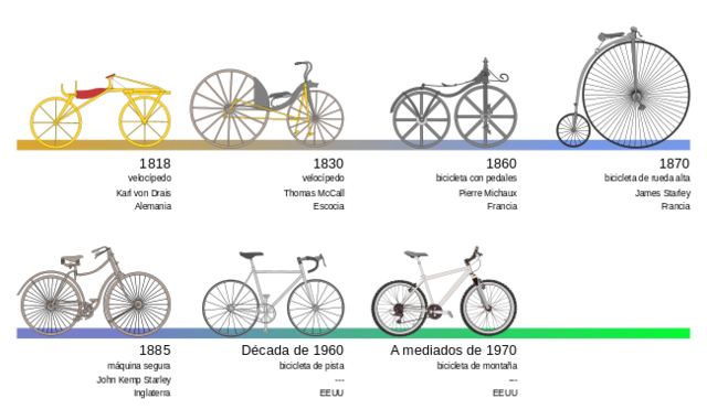 Aparece la bicicleta