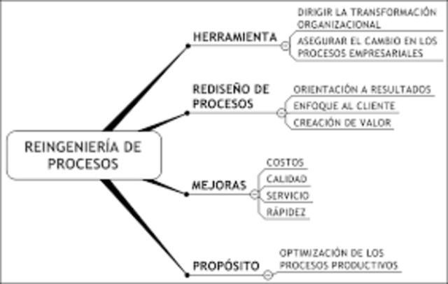 Michael Hammer-Procesos de reingeniería