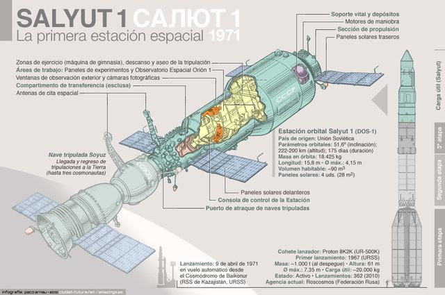 La URSS lanza la primera estación orbital espacial Saliut 1