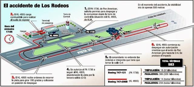 Catástrofe aérea en el aeropuerto de Los Rodeos (Tenerife)
