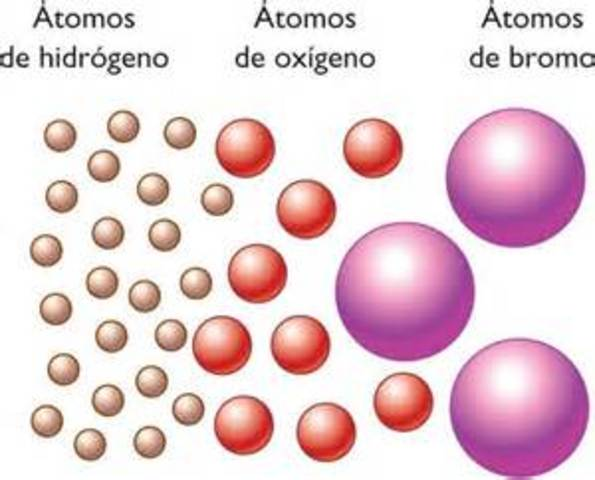 Modelo Atomico de Dalton