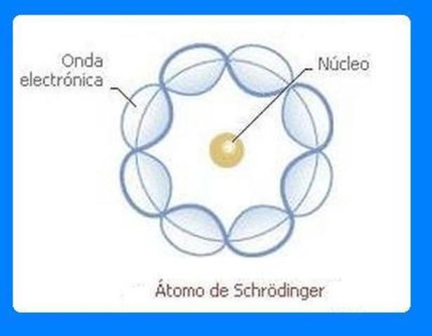 Modelo atomico de Schrodinger
