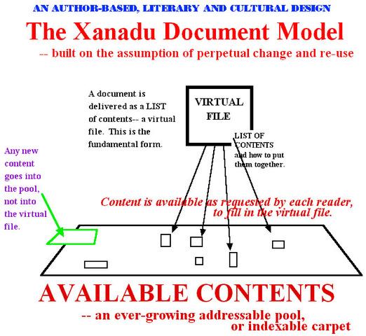 Proyecto  Xanadu-Red de documentación