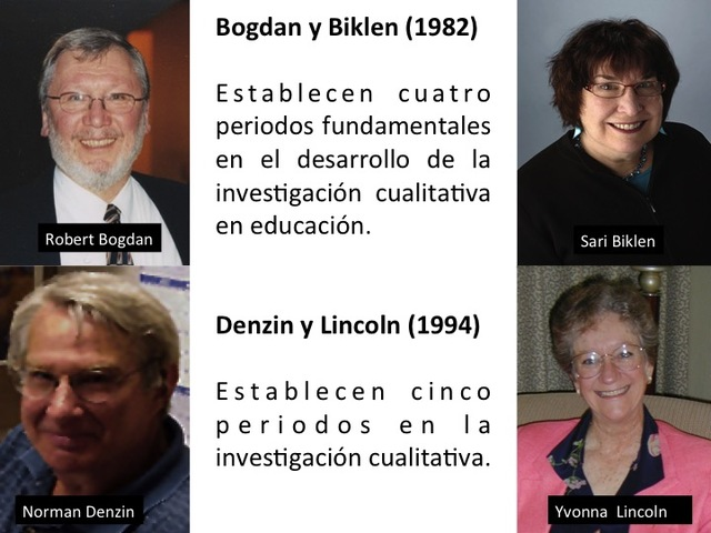 Bogdan y Biklen / Denzin y Lincoln, 1994