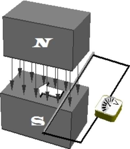 Inducción eléctrica