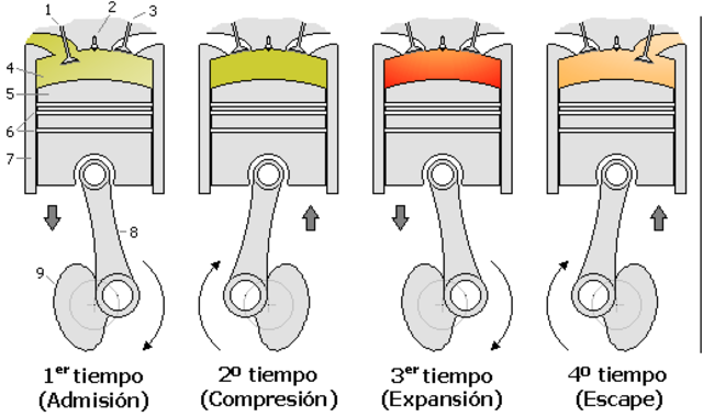 Motor de explosión de 4 tiempos