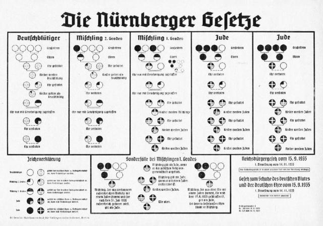Leyes de Nuremberg, promulgación de las leyes raciales fundamentales, contra los judíos. En el congreso del NSDAP celebrado en Nuremberg se anuncian las leyes raciales y de ciudadanía que excluyen legalmente a los judíos de la sociedad alemana.