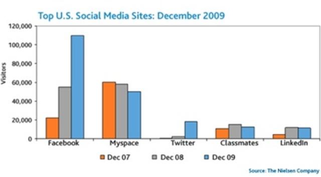 Datos exactos del crecimiento de Facebook