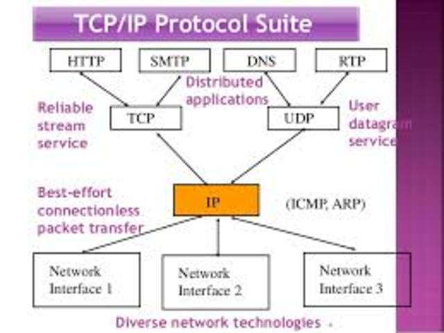 TCP/IP Activated