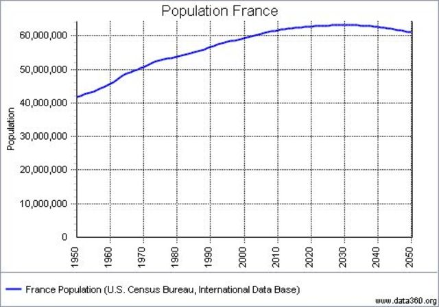 Composition of the population