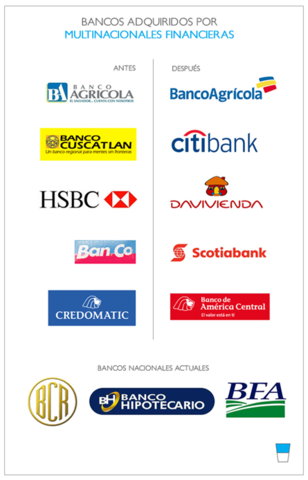 Los bancos que operaban a finales de 2001