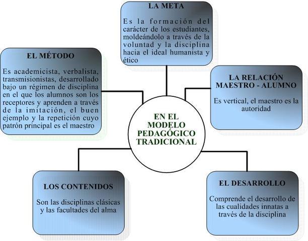 enseñanza en el modelo tradicional