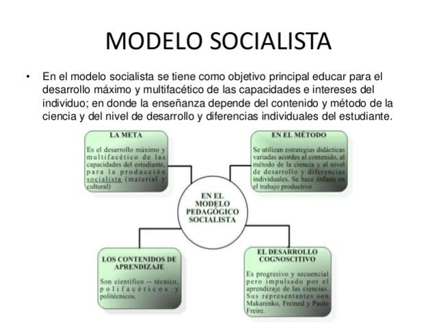 MODELO SOCIALISTA