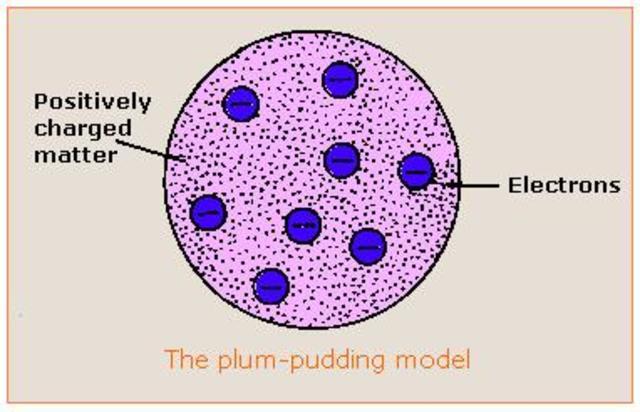 PLUM PUDDING ATOMIC MODEL: