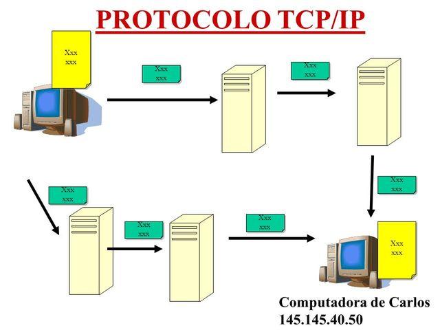 Desarrollo del protocolo de Internet TCP/IP