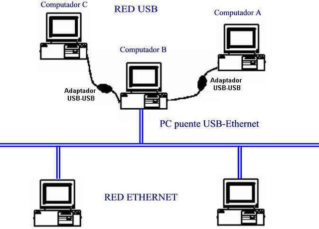 Red LAN Ethernet