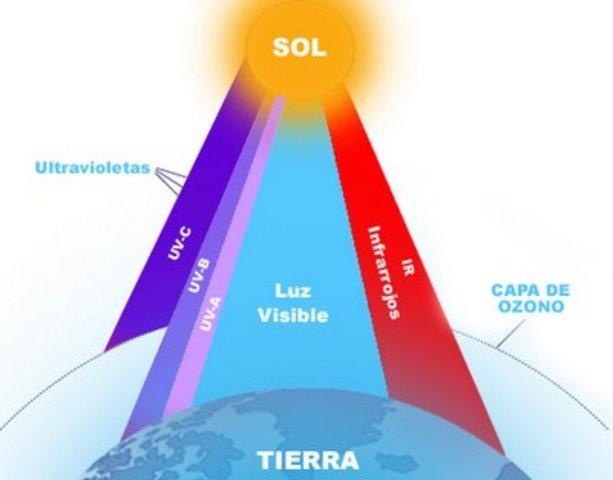 Radiación ultravioleta