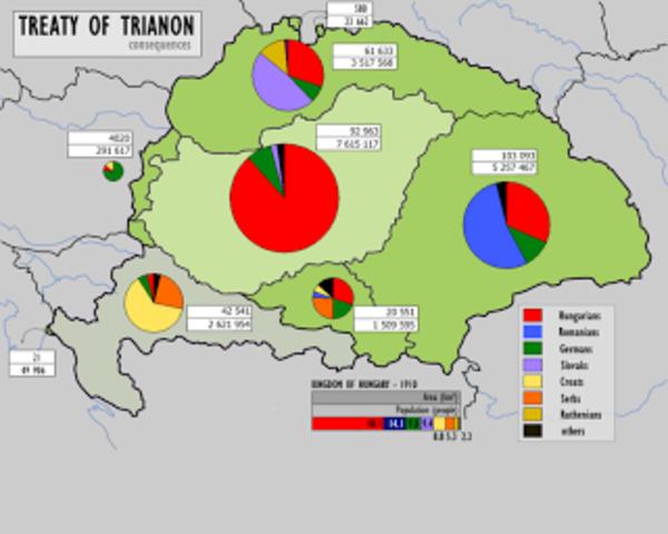 Hungría firma el tratado de Trianon