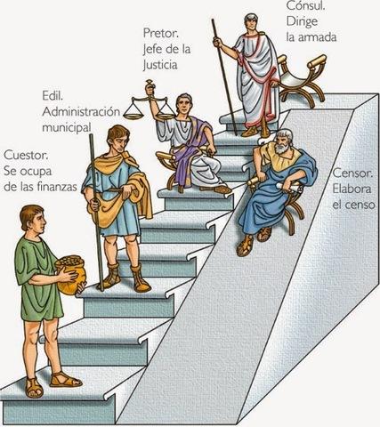 APORTES DE ROMA SIGLO VIII A.C, III A.C