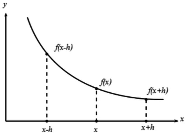 Newton introdujo la fórmula de interpolación de diferencias finitas de una función f(x).