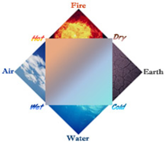 The Four Elements Diagram (340 B.C.)