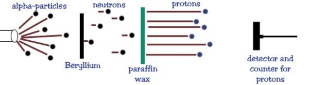 The Neutron Discovery Diagram (James Chadwick)