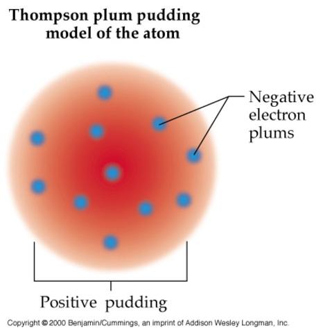 J.J. Thomson Plum Pudding Model