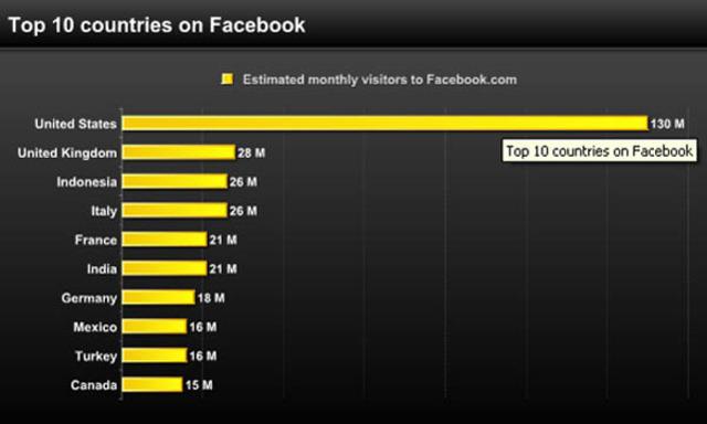 paises que mas utilizan facebook