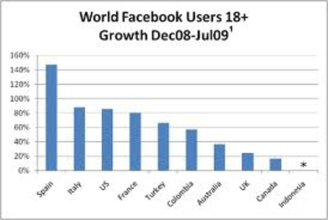 facebook mas popular