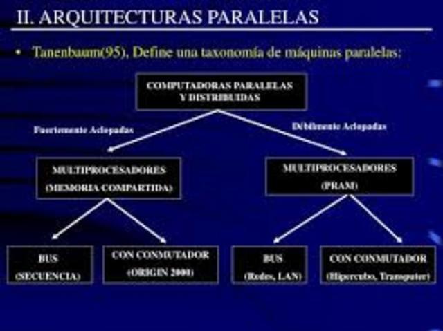 Arquitecturas paralelas RISC