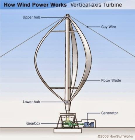 1920s - Egg Beater Windmill