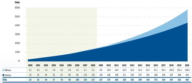 2020 - Future Projections EWEA