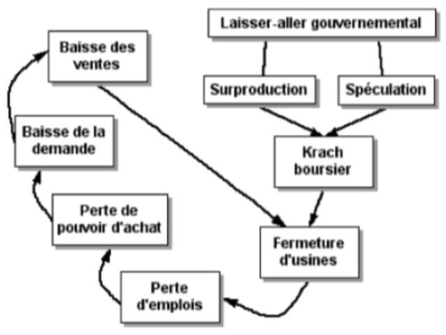 Causes du Krach boursier 1929 #3