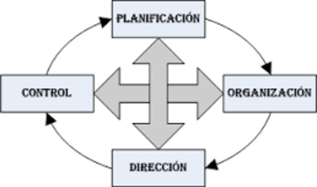 Teoría Proceso Administrativo