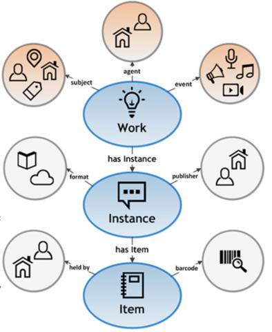 BIBFRAME 2.0 published