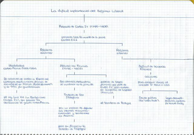 Podemos observar un esquema-resumen del reinado de Carlos IV (1788-1808)