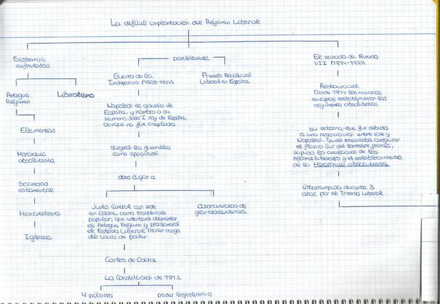 Podemos observar un resumen-esquema de la Guerra de la Independencia y del reinado de Fernando VII (1814-1833)