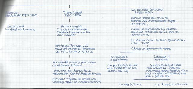 Continuación del reinado de Fernando VII (1814-1833)