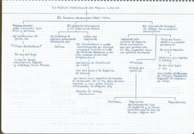 Podemos observar un resumen-esquema del Sexenio Democrático (1868-1874)