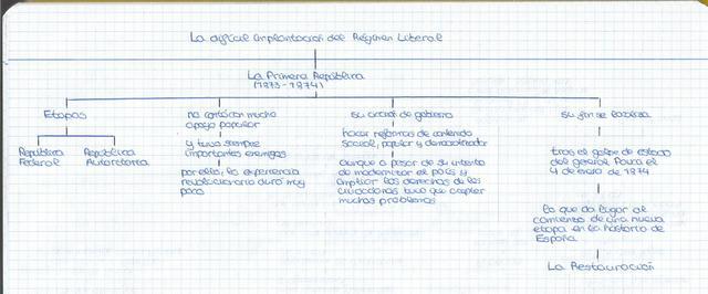 En la siguiente imagen podemos observar un resumen-esquema de la Primera República en España (1873-1874)